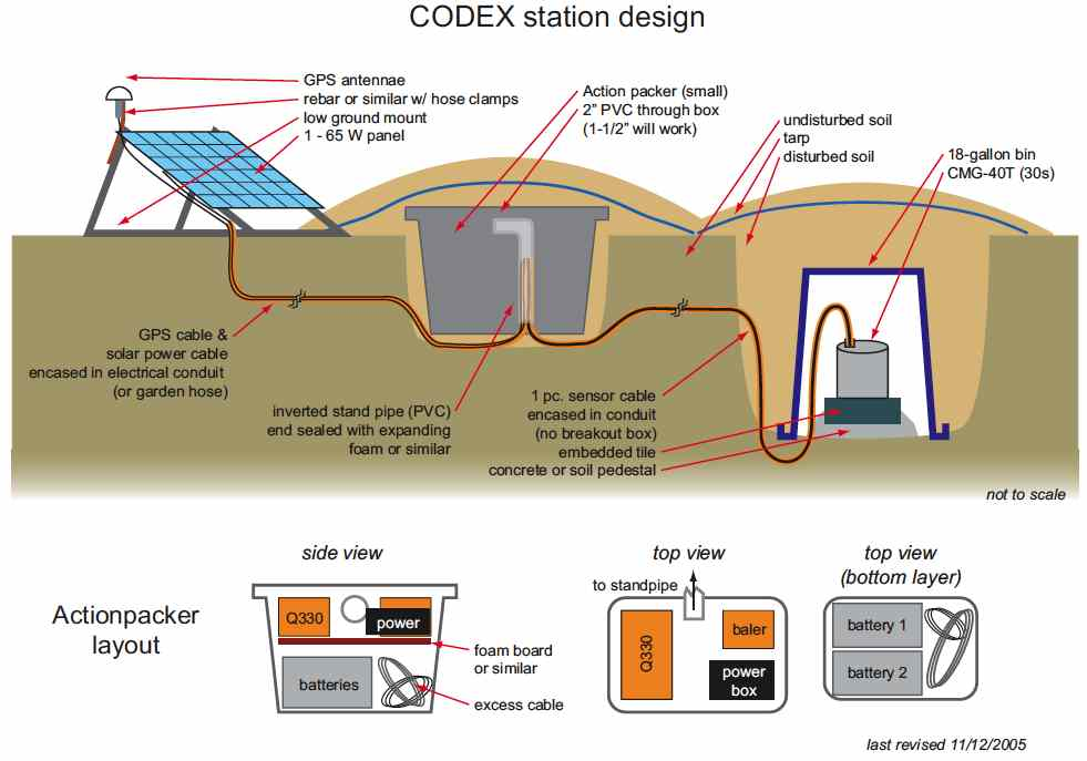 Garage Sub Panel Wiring Diagram in addition Station Installation Procedure as well Services moreover 551479916855293251 together with Bathroom Faucet Installation. on solar electrical wiring