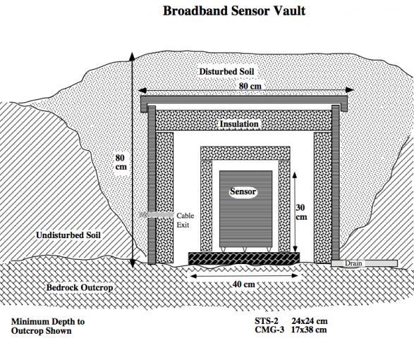 Seismic Vaults Passcal Instrument Center