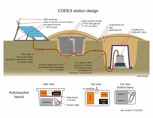 Station installation passcal instrument center on the colima volcano in mexico drew a station schematic provided below details differ by experiment but this illustration can be helpful ccuart Image collections
