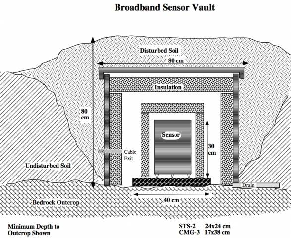 Broadband vault construction passcal instrument center for Vault room construction